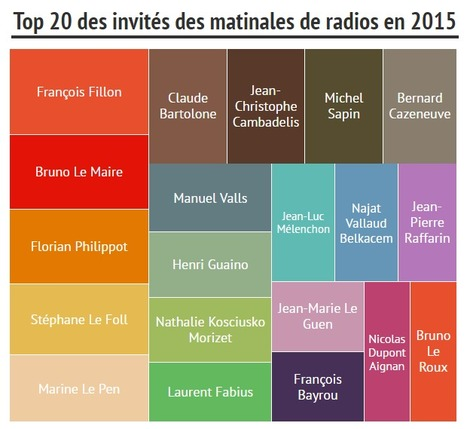 Matinales radio 2015: qui sont les absents? | DocPresseESJ | Scoop.it