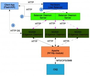 HTTP Dynamic Streaming: building a cluster | Video Breakthroughs | Scoop.it