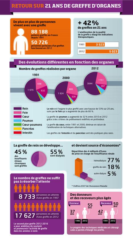 Les chiffres clés - Don d'organes - Agence de la biomédecine | don et trafic d'organes | Scoop.it