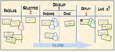 Lean Startup: L'entrepreneuriat ça s'apprend ? | Startup tips | Scoop.it