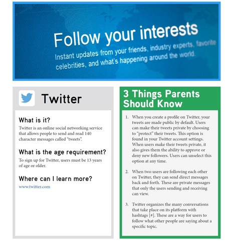 Tip Sheet: What is Twitter? | Education | Scoop.it