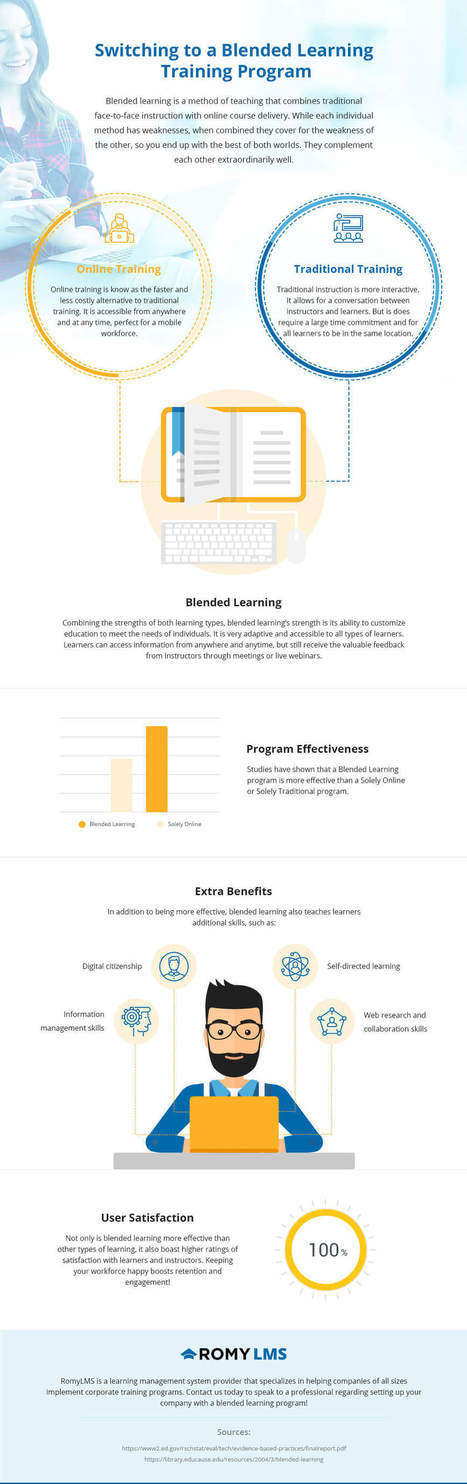 Switching to a Blended Learning Training Program Infographic - e-Learning Infographics | Education 2.0 & 3.0 | Learning & Training - www.click4it.org | Scoop.it