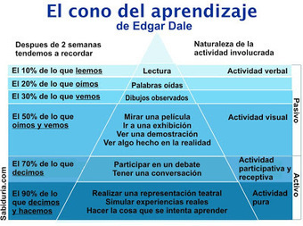 AgitaTIC: Learning by Doing, ¿corriente pedagógica en moda o en ... | education | Scoop.it