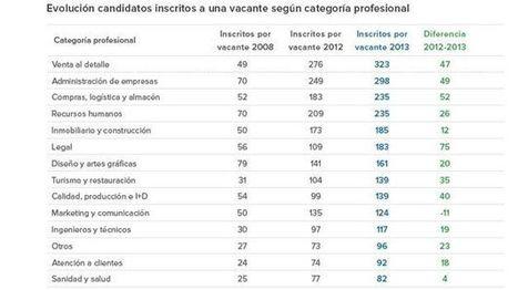 Lo que cuesta un empleo: 74 candidatos compiten por cada oferta ... - Te Interesa   Recursos Humanos: liderazgo, talento y RSE   Scoop.it