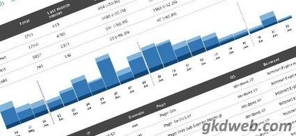 StatPress Wordpress Analytics Eklentisi | Web tasarım blogu, .Net dersleri, Wordpress temaları, | web tasarım blogu | Scoop.it