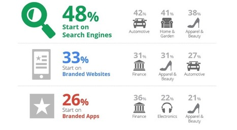 7 Helpful Tips For Mobile Marketing Success   Mobile Marketing   Scoop.it