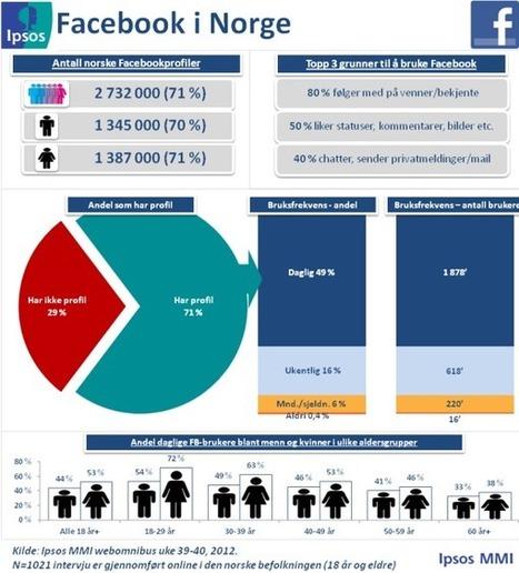 Nordmenns bruk av sosiale medier | Ipsos MMI | Eksamen MIK 2 2014 | Scoop.it