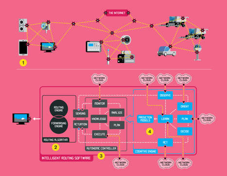 Why the Internet Needs Cognitive Protocols - IEEE Spectrum | HMI & HCI | Scoop.it