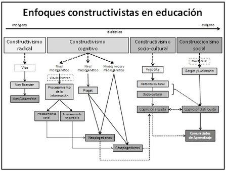 El Constructivismo hoy: enfoques constructivistas en educación | Educación 2015 | Scoop.it