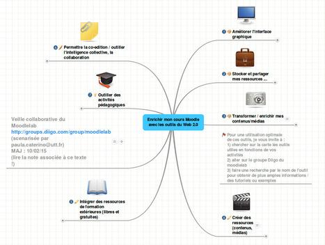 Enrichir mon cours Moodle avec les outils du Web | Moodle : découvertes, nouveautés, ... | Scoop.it