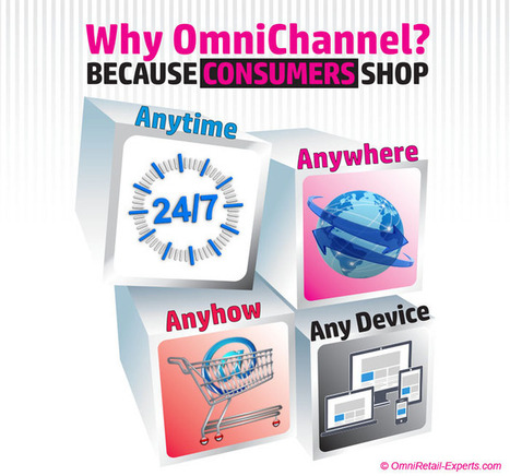 Why OmniChannel? | OmniRetail-Experts.com | Cross-Canal Store | Scoop.it