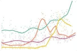 Pollster Charts - Huffington post | data visualization US Election | Scoop.it