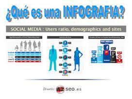 SEO o no SEO?... esa es la cuestión: ¿Qué es una infografía? | Apuntes desde la nube sobre Marketing digital | Scoop.it