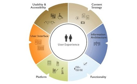 UX and Content Strategy: How They Are Related and Why You Should Care - Designmodo | User Experience | Scoop.it