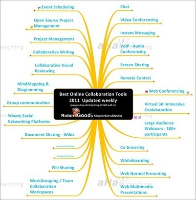 Online Collaboration Tools by Robin Good   Hypershifters   Content in Context   Scoop.it