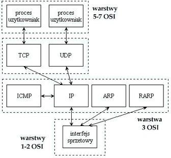 osi.gif (396x366 pixels) | Protokoły używane w sieciach LAN. Krawczyk | Scoop.it