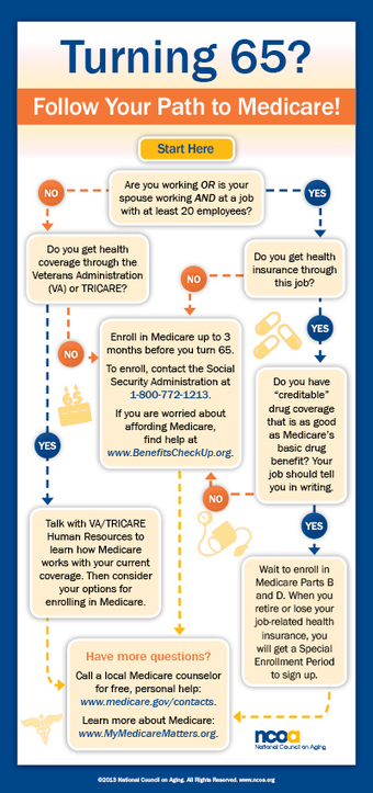 Turning 65? 7 Common Questions (and Answers!) about Medicare | Insurance Simplified | Scoop.it