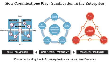 Strategic Innovation Lab | Profesor 2.0 en la Escuela 2.0. | Scoop.it