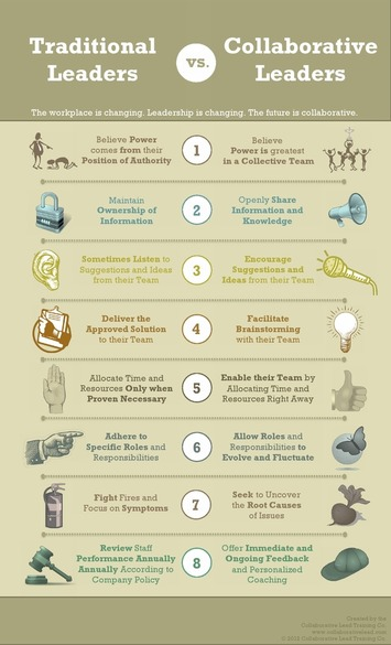 Eight Key Indicators For Collaborative Leaders | Collaborationweb | Scoop.it