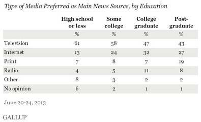 TV is main source of news in US | The Journalist | Scoop.it