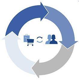 Stratégies sur les réseaux sociaux pour votre e-commerce   débuter en e-commerce   Scoop.it