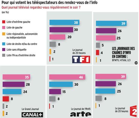 Quel électorat pour quel média? | DocPresseESJ | Scoop.it