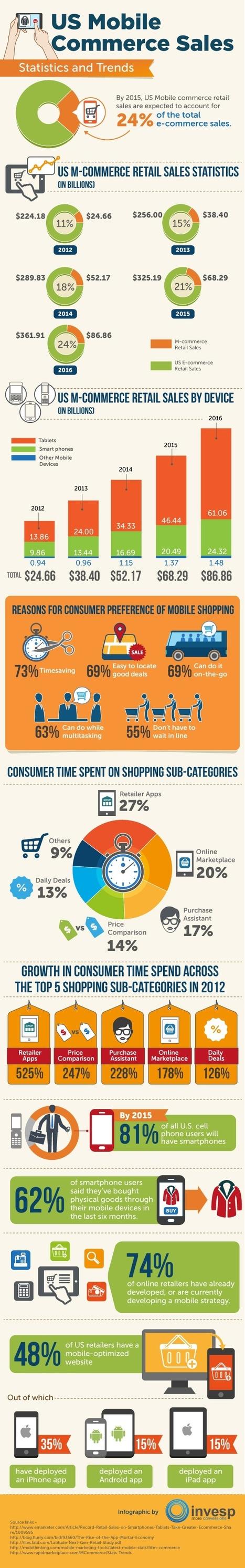 [Infographie] État du m-commerce aux États-Unis et du e-commerce en Chine | e-commerce  - vers le shopping web 3.0 | Scoop.it
