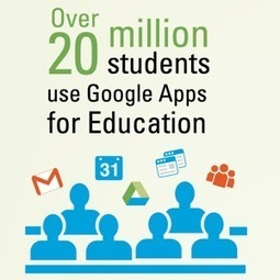 Google Apps for Education Is Leading the Way to a Cloud-Based Campus [#Infographic] | Adopting cloud computing in the education setting. | Scoop.it