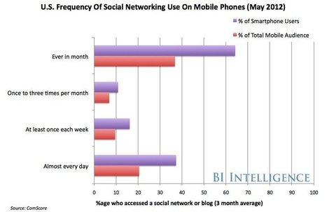 [Presentation] The Future Of 'Smobile' -- Social Networking And Mobile | Allround Social Media Marketing | Scoop.it