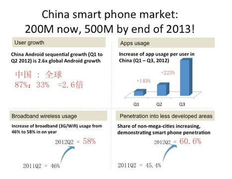 The Growth Of China's Smartphone Market Is Absolutely Staggering | Geography News for Geography Students | Scoop.it