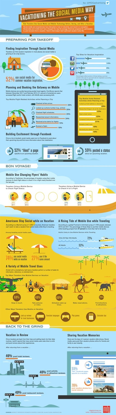 [Infographic] Going on Vacation the Social Media Way | Matkailu verkossa | Scoop.it