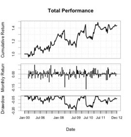 Momentum in R: Part 4 with Quantstrat | Algorithmic Trading and Market Microstructure | Scoop.it