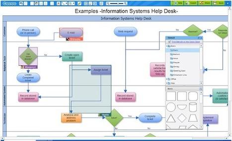 Crea y aprende con Laura: Cacoo. Complemento de Chrome para crear diagramas y mapas mentales | Recull diari | Scoop.it