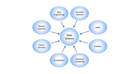 Le data scientist est-il l'avenir de l'Intelligence Economique ? | Intelligence Economique à l'ère Digitale | Scoop.it