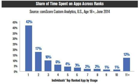 The mobile application funnel is not just deadly: it's broken | Is the iPad a revolution? | Scoop.it