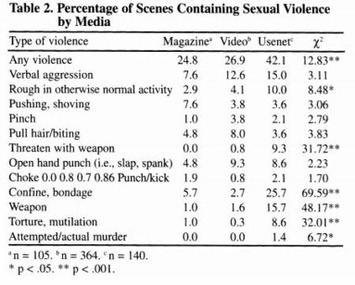 BDSM, Porn, & Rape   Let's Get Sex Positive   Scoop.it