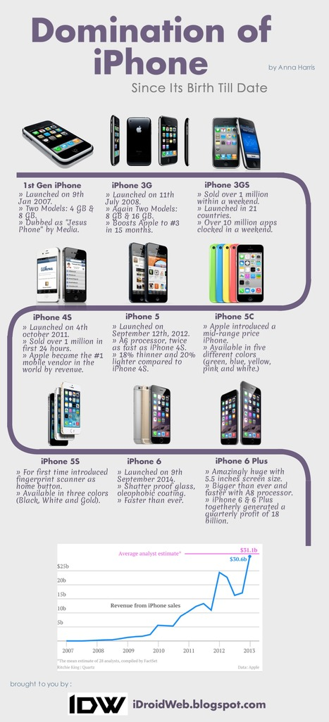 Domination of iPhone Since Its Birth Till Dat | Android - Apple World | Scoop.it