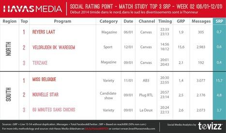 Top  3 Social TV Belgique: Miss Belgique plus forte qu'Elio (Havas media SRP Ratio)  - 6/1-12/1   TV 3.0   Scoop.it