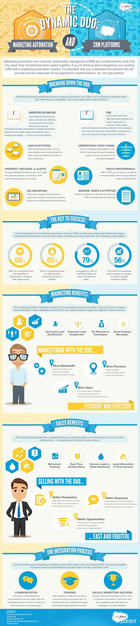 Marketing Automation & Your CRM #infographic - Pardot | #TheMarketingAutomationAlert | The Marketing Technology Alert | Scoop.it