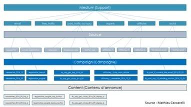 Les conseils d'un ancien traffic manager pour mieux analyser vos sources d'acquisition   LinkingBrand: E-Marketing   Scoop.it