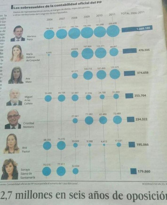 Tweet from @rubenlodi | Partido Popular, una visión crítica | Scoop.it