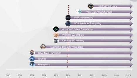 A quoi ressemblera le monde technologique en 2020 ? | L'office de tourisme du futur | Scoop.it