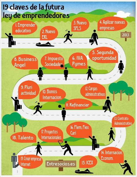 19 claves de la nueva ley de emprendedores (España) #infografia #infographic | arduino integración | Scoop.it