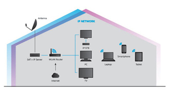 SAT>IP enables broadcast-to-IP home networking   Videonet   Audiovisual Interaction   Scoop.it