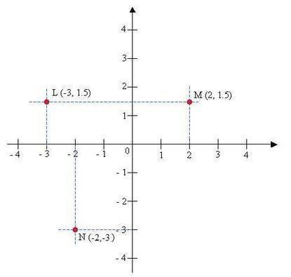 Coordinate Geometry (with worked solutions & videos) | Systems of linear equations | Scoop.it