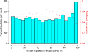 Identification of a large set of rare complete human knockouts : Nature Genetics : Nature Publishing Group | Statistical omics and more | Scoop.it