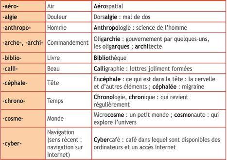 Les préfixes et les suffixes | Remue-méninges FLE | Scoop.it