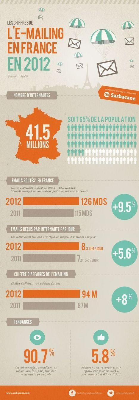 L'email marketing en chiffres - Marketing Professionnel | Vos visiteurs B2B ont faim, (re)nourrissez les ! | Scoop.it