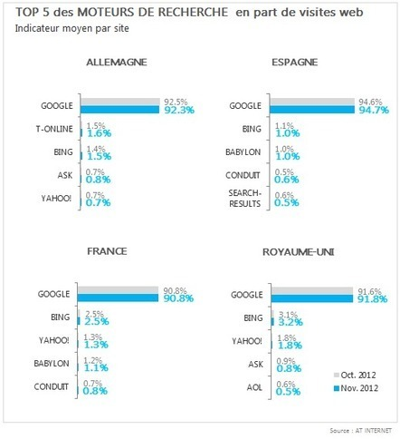 Palmarès des Moteurs de Recherche (novembre 2012) | réseaux sociaux et pédagogie | Scoop.it