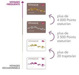 """Journée de la fidélité: Programme de fidélisation """"VOYAGEUR"""" à la SNCF : 2012 année de la relation client ?   Loyalty   Scoop.it"""